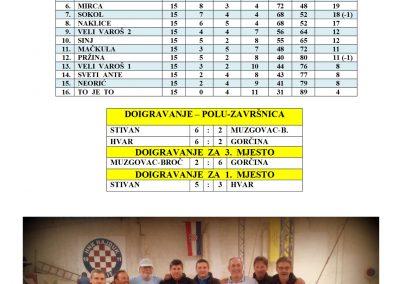 prvaci_zimska_liga